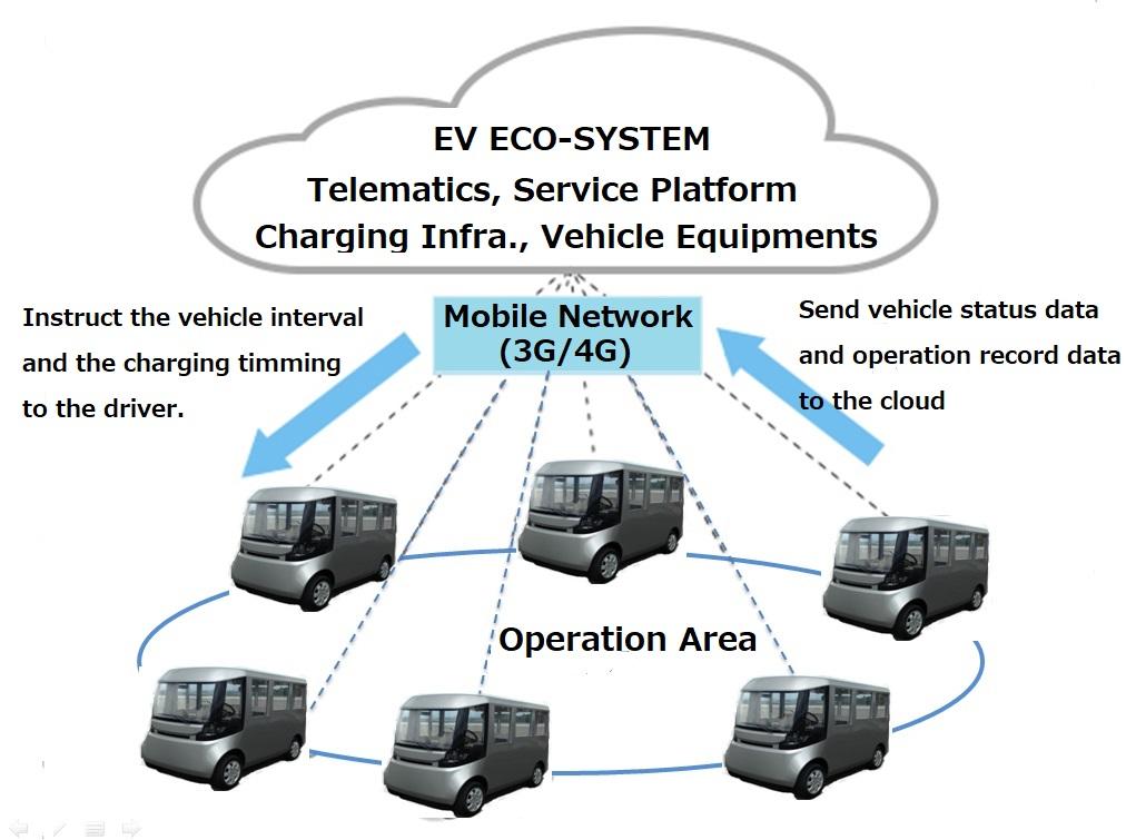メニュー3   ASSEMBLEPOINT:EV Eng  & Consul